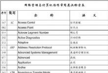 计算机英语简称&汉语全称对照表
